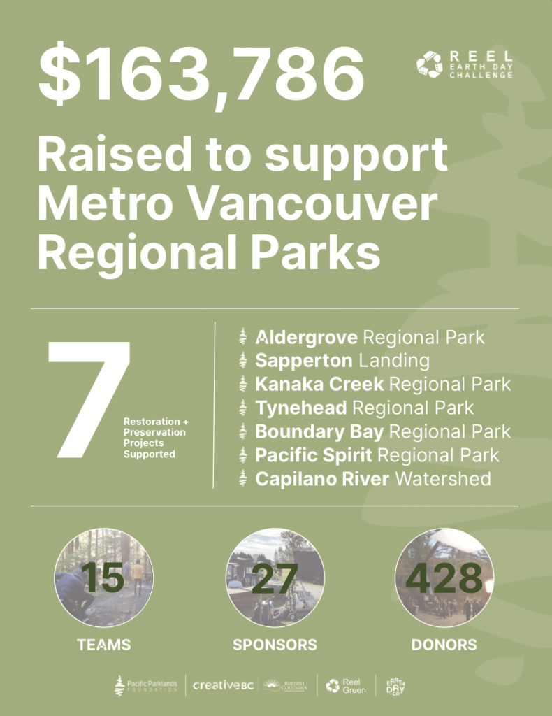$163,786 Raised to Support Metro Vancouver Regional Parks